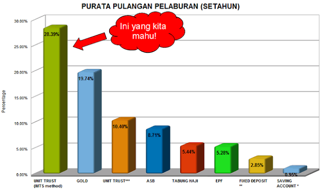 best unit trust fubd in Malaysia