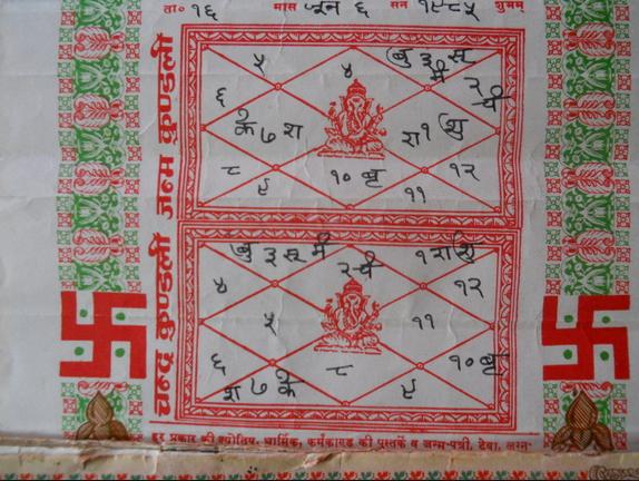 Kundli Mein Safalta or Smridhi Yog