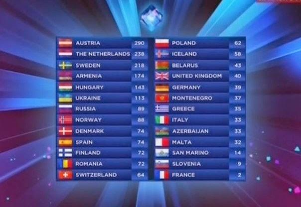 итоговая таблица Евровидение 2014