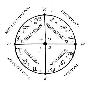 Shudra symbol