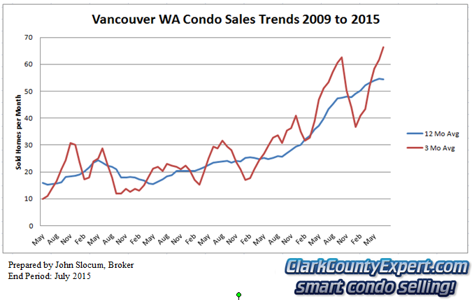 Vancouver Washington Condo Sales July 2015 - Units Sold