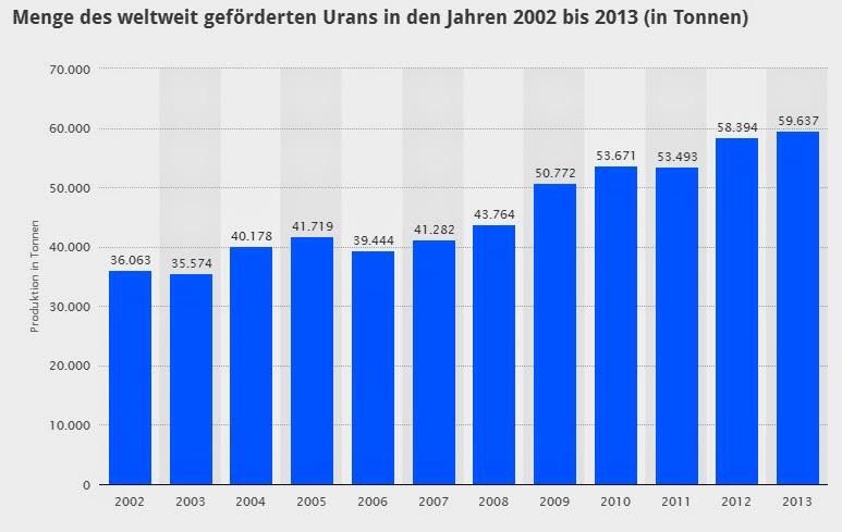 Uranproduktion seit 2002