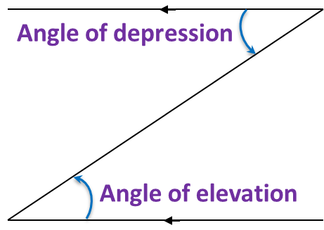 Angle of elevation and depression worksheet 3 answers