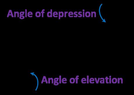 angle of elevation and depression worksheet stinksnthings. Black Bedroom Furniture Sets. Home Design Ideas