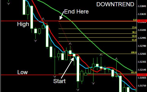 End of day trading system forex