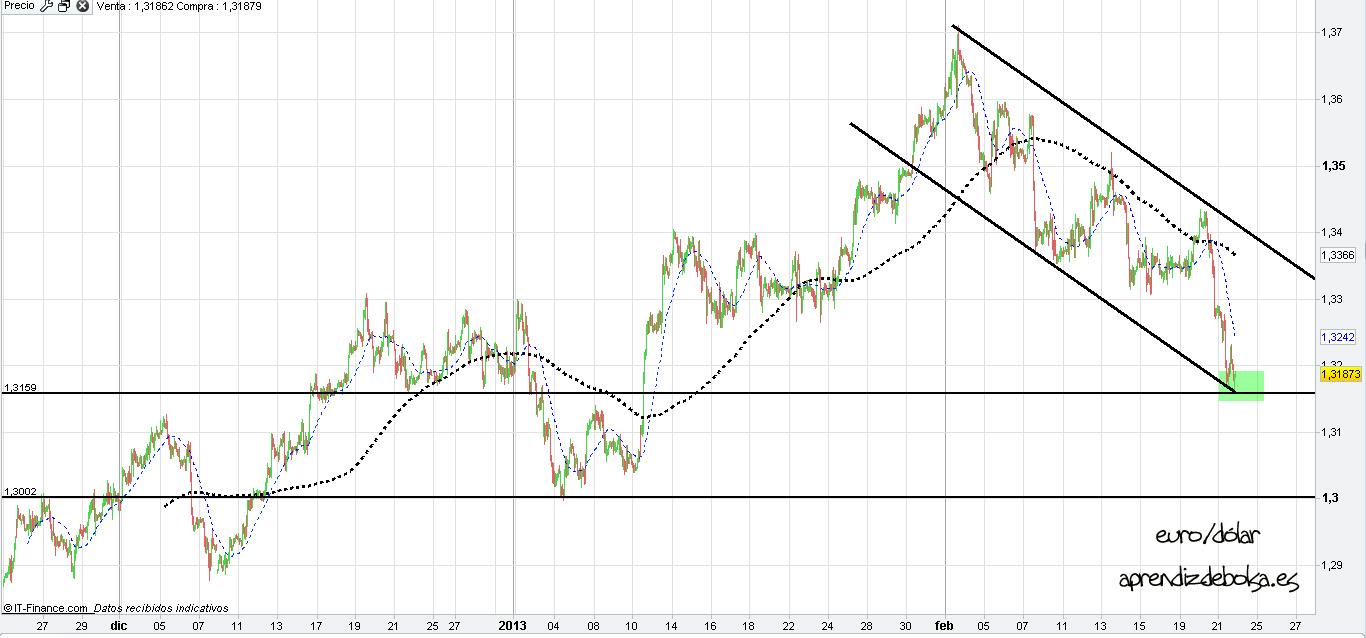 Grafico forex euro dolar