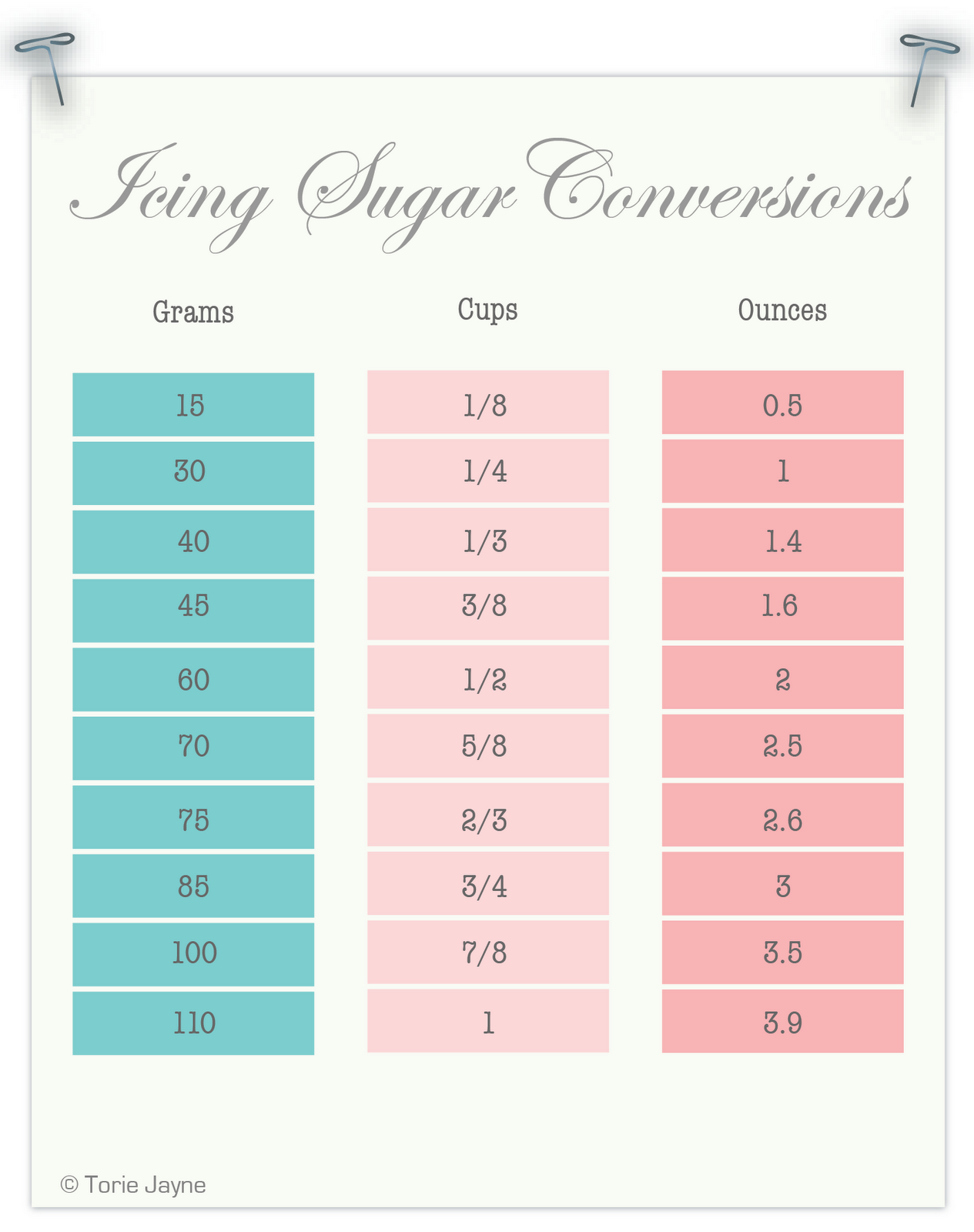 Icing sugar conversion chart