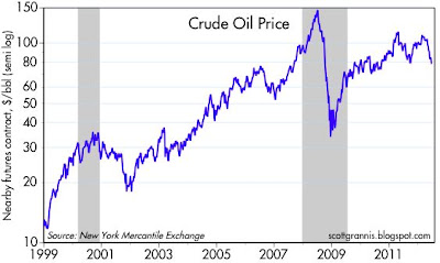 problem in rising price of commodity The real problem is that for most activities,  this commodity price crash is just a  that oil price was rising when the global economy was sliding down is proof.