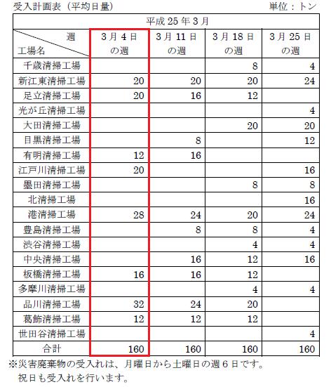 東京都の震災がれき焼却状況-2013年3月4日~3月9日