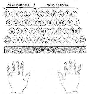 Practicas de mecanografia for Portent in a sentence