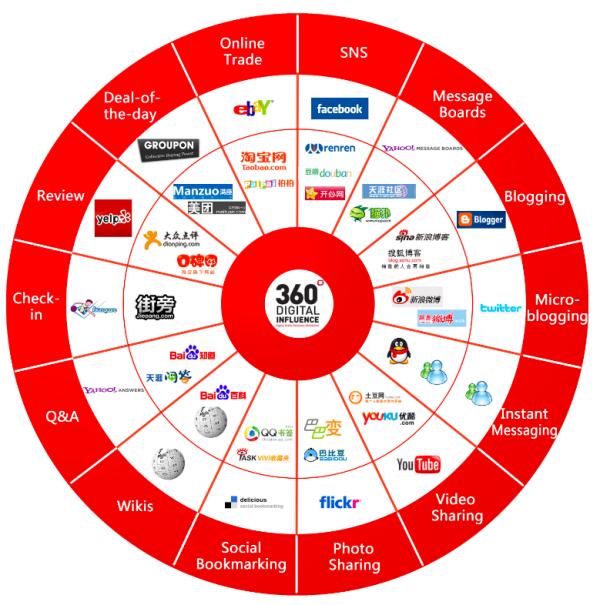 [Infográfico] China e suas respectivas mídias digitais