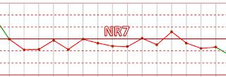 Nelson rule 7