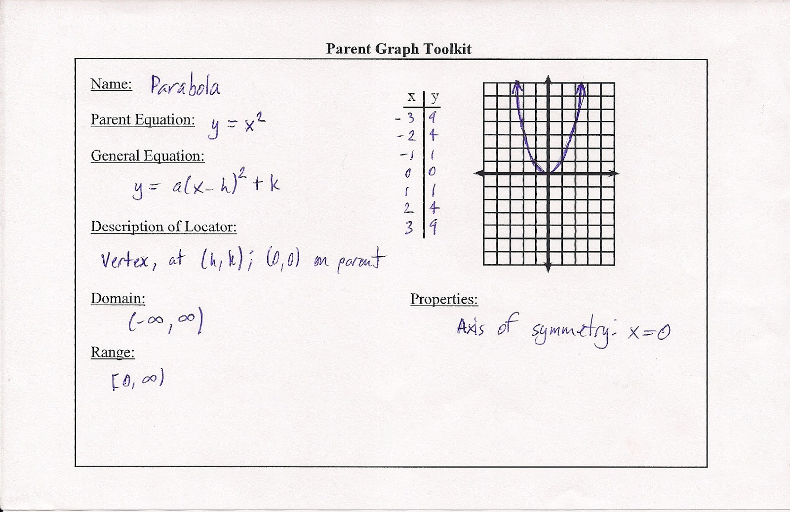 Mr sasakis algebra ii class standard 7 parabolas standard 7 analyze and graph quadratic functions falaconquin