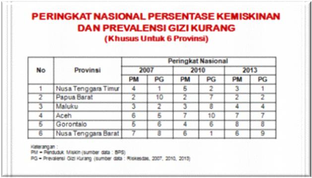 Peringkat Nasional Gizi Kurang