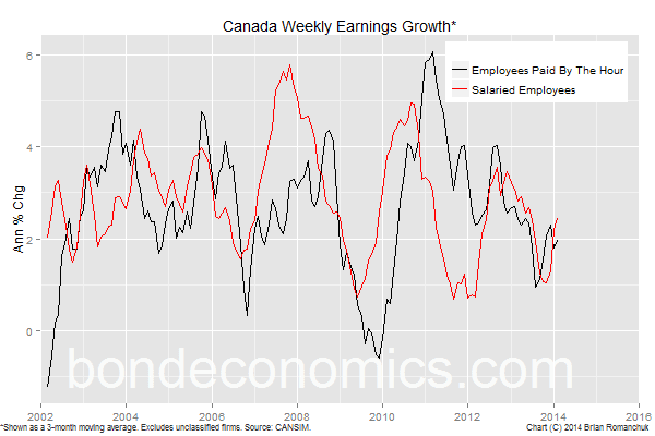 Chart: Canada Weekly Earnings Growth