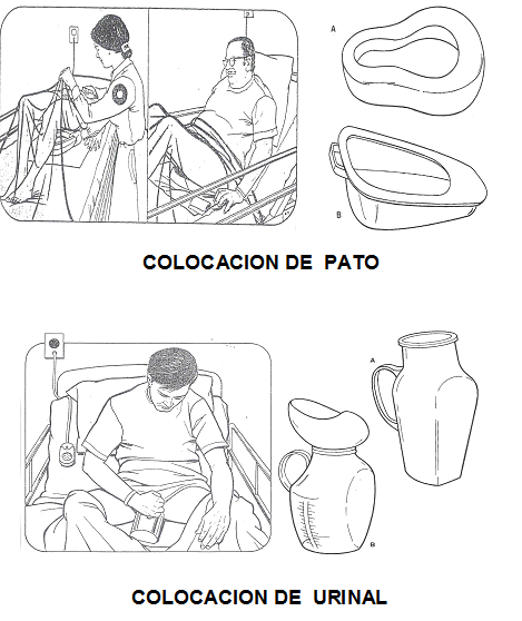 Baño General Del Paciente En Cama:CLASES FUNDAMENTOS DE ENFERMERIA: Ofrecimiento de Pato y Urinal