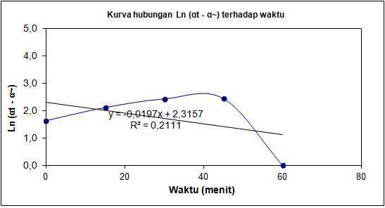 Praktikum kimia fisik juli 2015 berdasarkan kurva hubungan antara lnt dengan waktu nilai konstanta laju hidrolisis yang diperoleh sebesar 0019 s kurva hasil pengamatan sedikit ccuart Choice Image