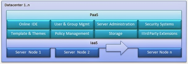 cloud computing type - platform as a service