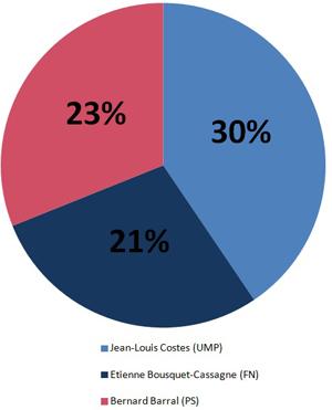 sondage Cahuzac