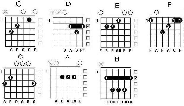 Chord Gitar Termudah Di Dunia