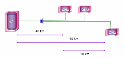 Mengenal Gigabit Capable Passive Optical Network (GPON)