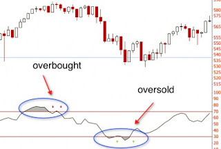 overbought dan oversold