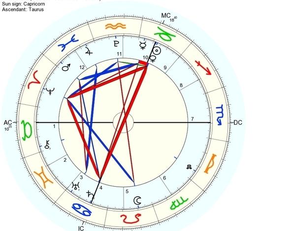 Mapa astrológico França em 7 de janeiro de 2034
