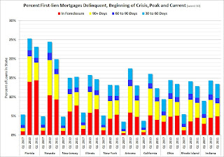Mortgage Delinquencies by State: Before Crisis, Peak and Current
