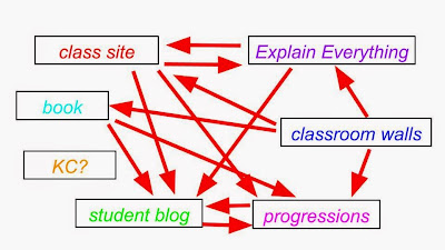 working towards a digital pedagogy