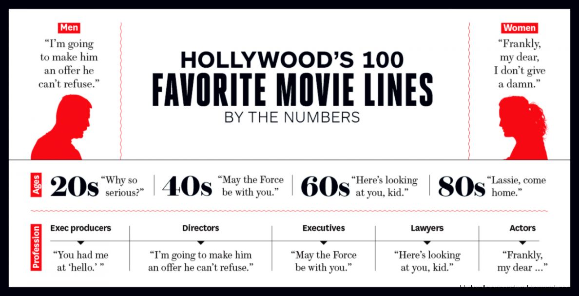 Best Movie Quotes Hollywoods Top 100 Lines  Hollywood Reporter