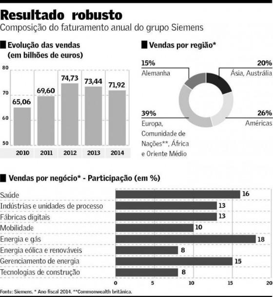 A meta da Siemens no Brasil é dobrar a receita de vendas, saindo de R$ 5 bilhões para R$ 10 bilhões em 2020.