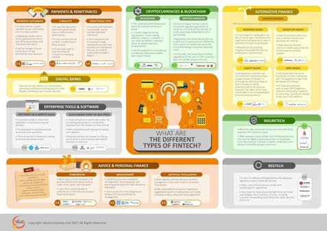 The different types of #fintech