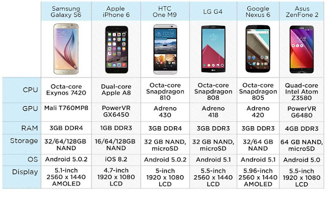 spesifikasi dan harga Samsung Galaxy S6, Iphone 6, LG G4, HTC One M9, Nexus 6 dan Asus Zenfone 2