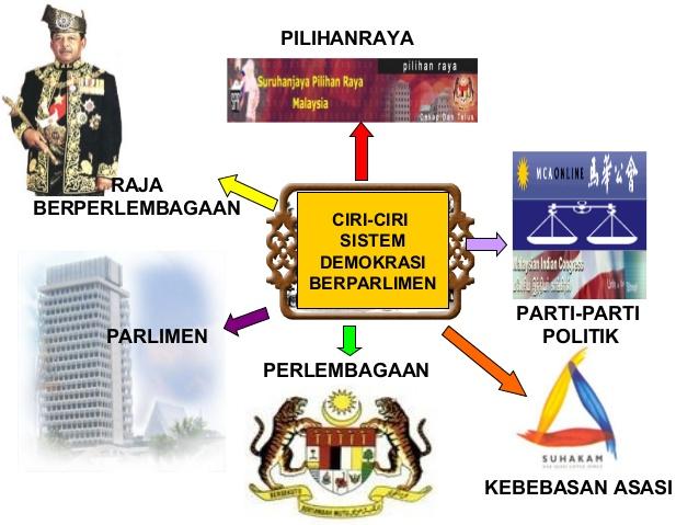 1001 Fakta Tentang Malaysia