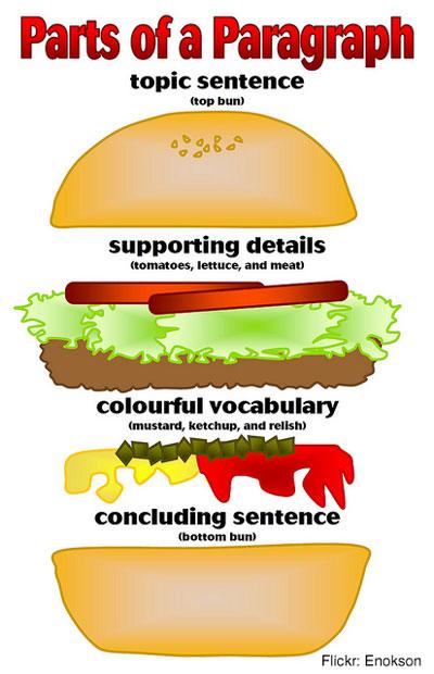 Whats a burger essay?