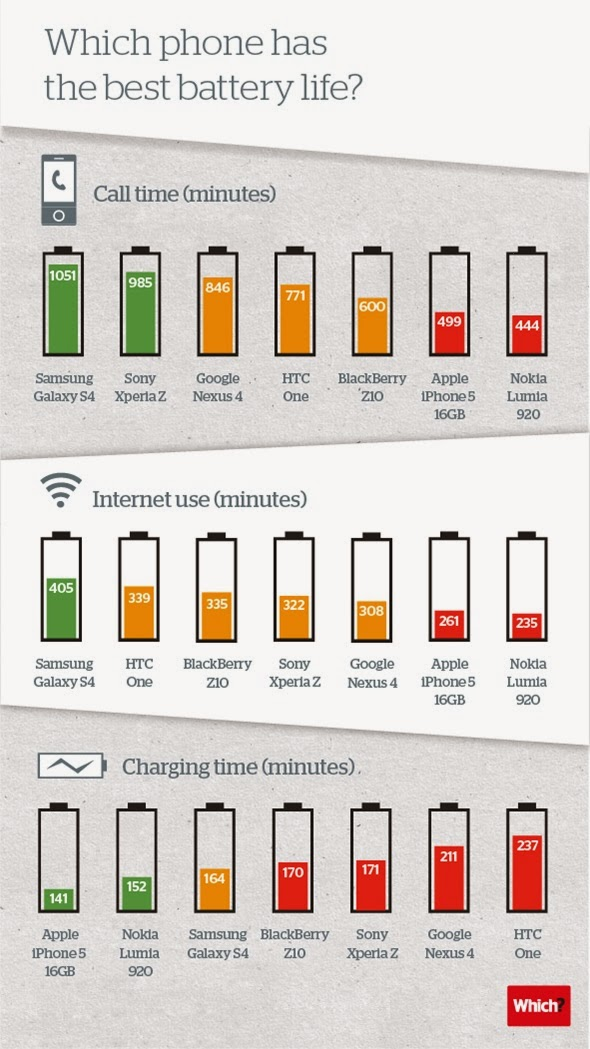 Smartphones and battery life