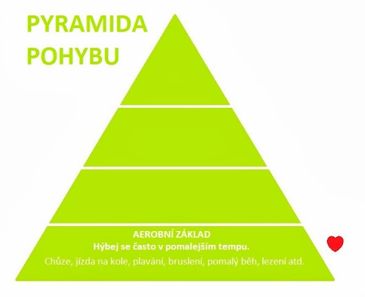 Paleo trénink II aneb základ pyramidy pohybu