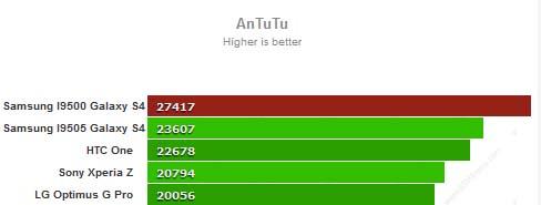 S4 GT I9500 GT I9505 Antutu benchmark