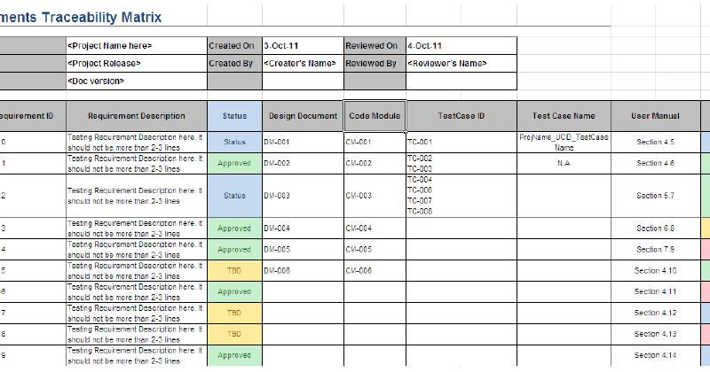 matrix or requirement traceability matrix software testing