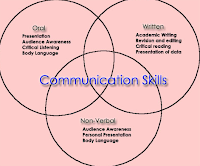 Communication Graph