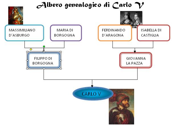 La Riforma protestante: Albero genealogico di Carlo V