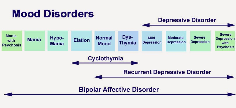 mood disorders Affective disorders are a set of psychiatric disorders, also called mood disorders the main types of affective disorders are depression, bipolar disorder, and anxiety disordersymptoms vary by.