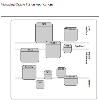 Oracle Fusion Techs Stack