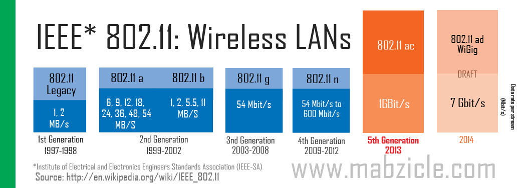 Why IEEE 802.11 ac Wireless LAN Standard Is Awesome ? [Explained ...