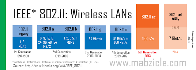 Infographics about IEEE 802.11