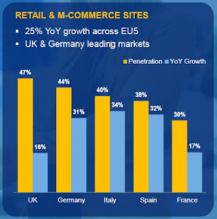 Utilisateurs de smartphone accédant aux sites e-commerce