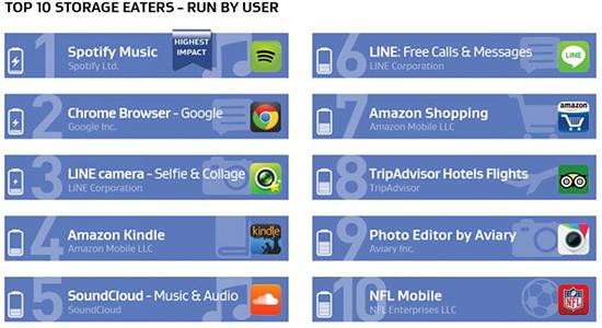 Android: Apps que consomem mais bateria, memória e internet 07