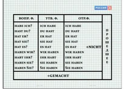 Немецкий язык: Аудио