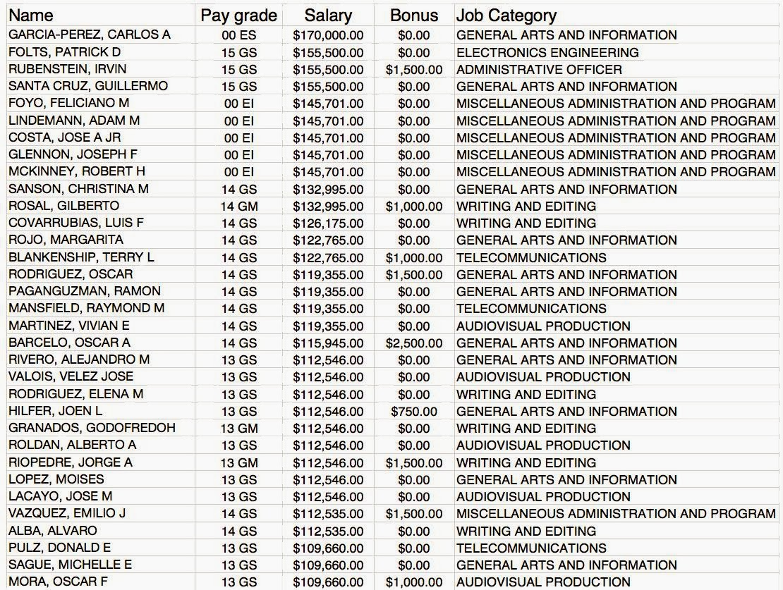 Feds Data Center >> Along the Malecón: Fat salaries for Cuba broadcasting employees