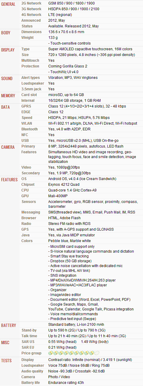 Samsung I9300 Galaxy S III Features and Specification